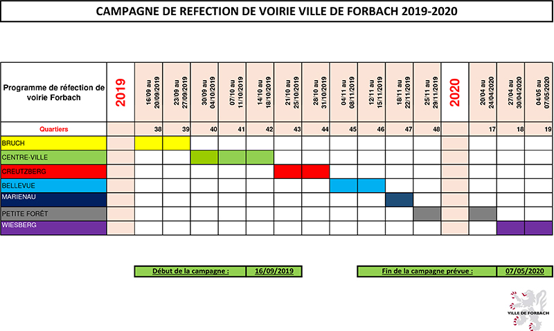 Campagne de refection de voirie Ville de Forbach 2019-2020